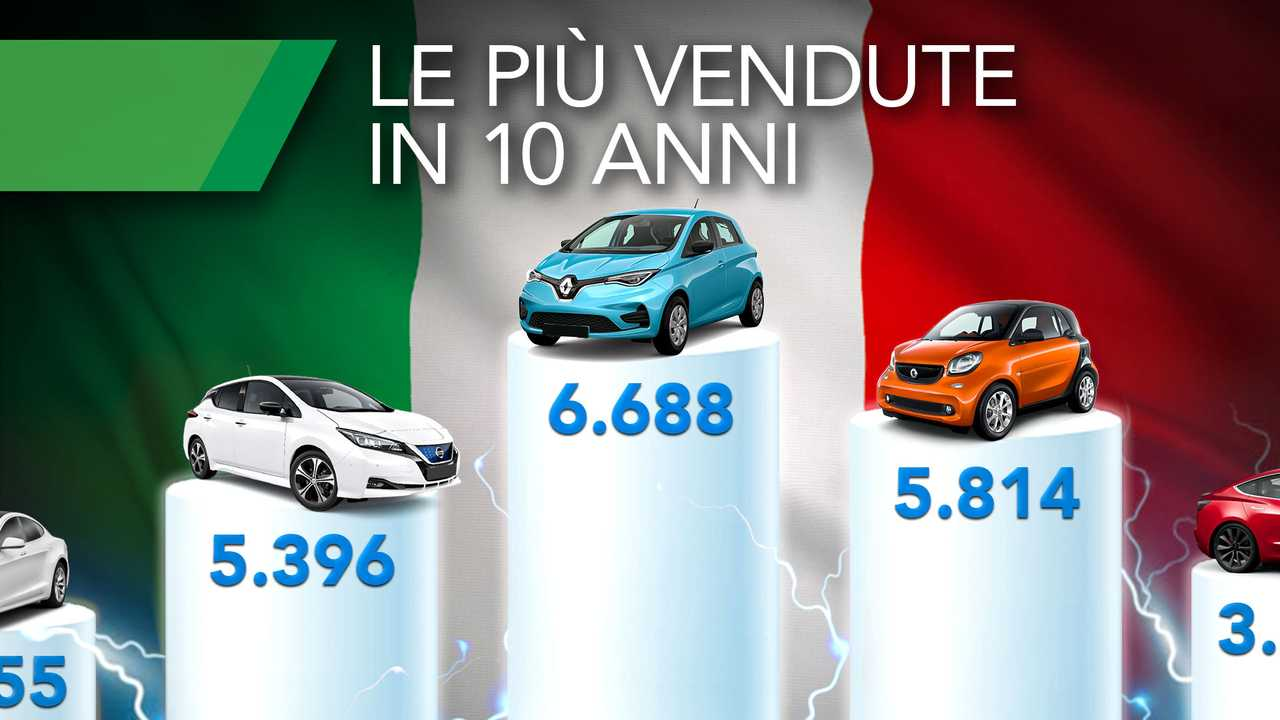 Le 10 auto elettriche più vendute in Italia